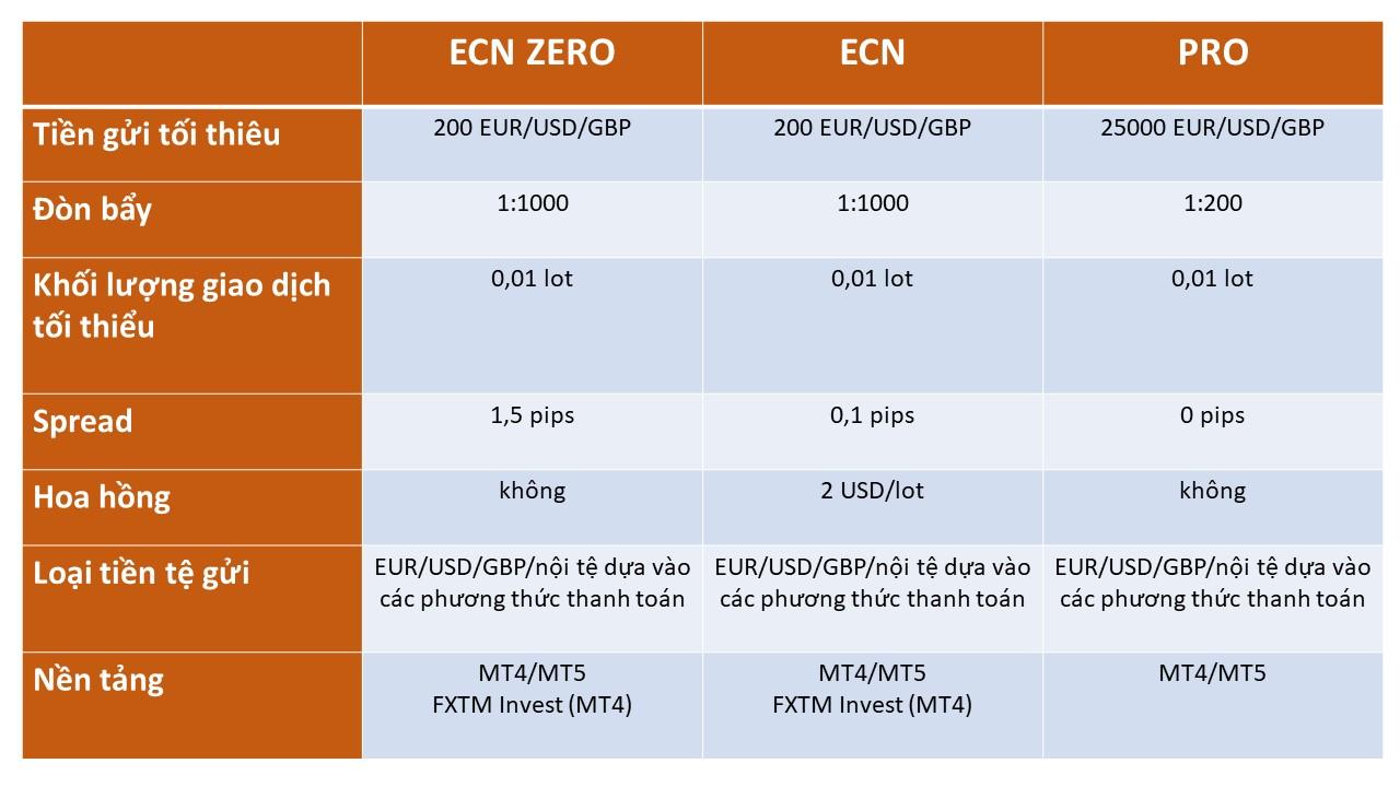 ForexTime (FXTM) là gì? Tổng quan về sàn FXTM